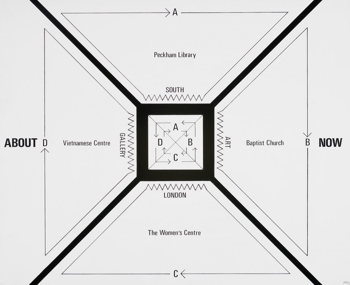 <p>Stephen Willats, <em>About Now: relationship of art gallery to four local resources and their communities</em>, 1997, diagram on paper</p>