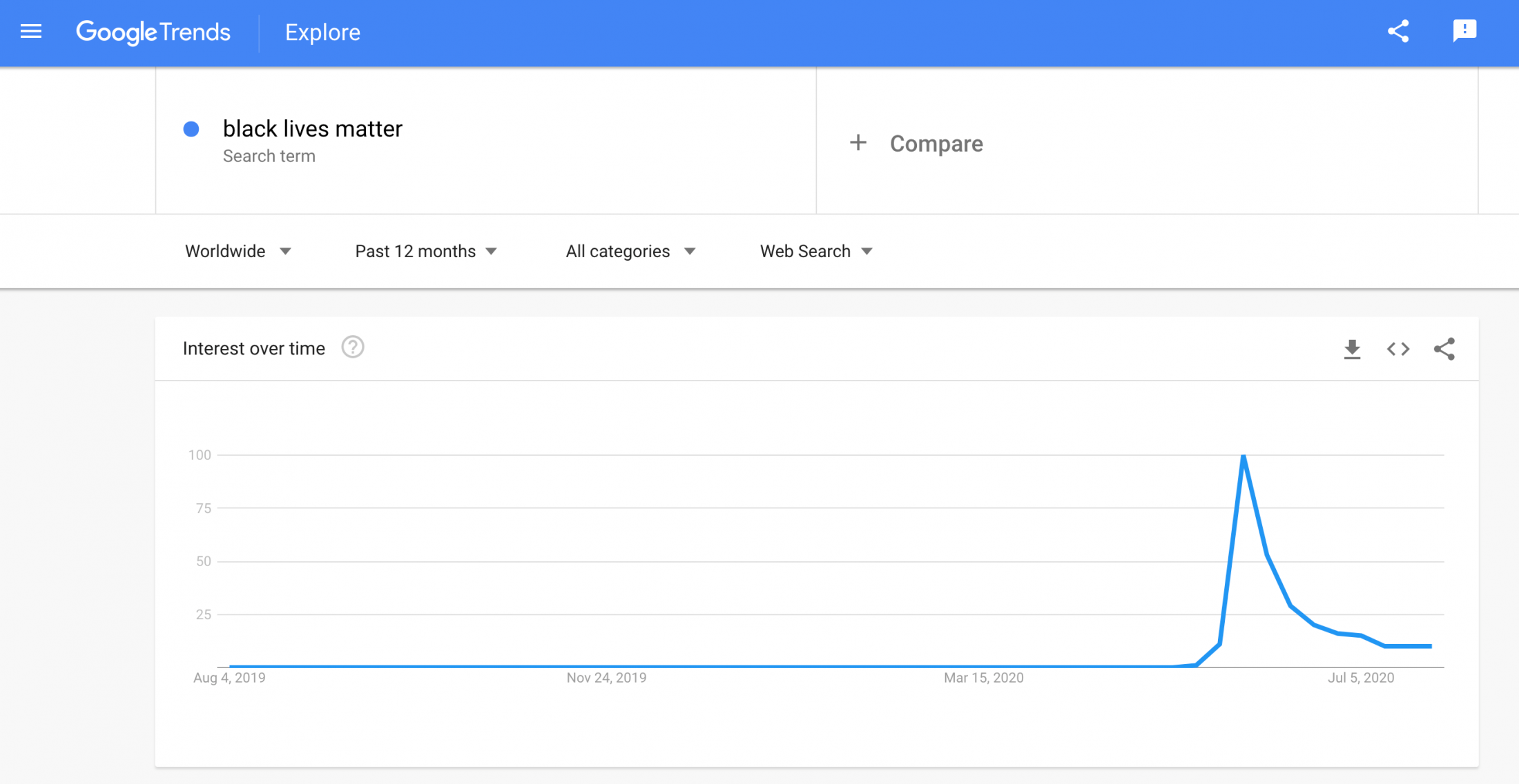 Google trends graph showing huge spike in searches for the term 'Black Lives Matter' from May 2020